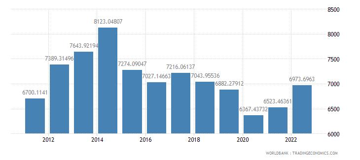 angola gdp per capita ppp us dollar wb data