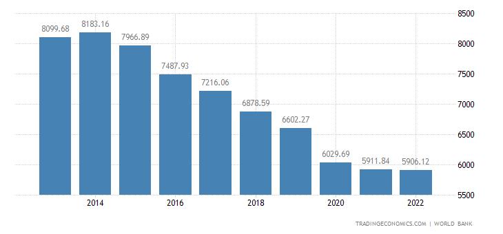 Angola GDP per capita PPP