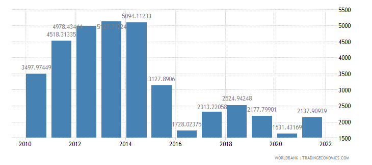 angola gdp per capita us dollar wb data