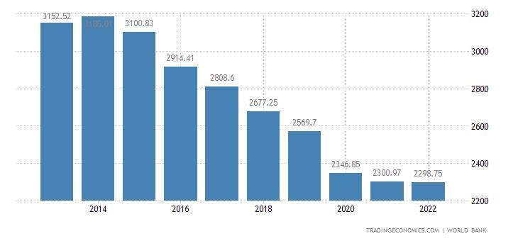 Angola GDP per capita