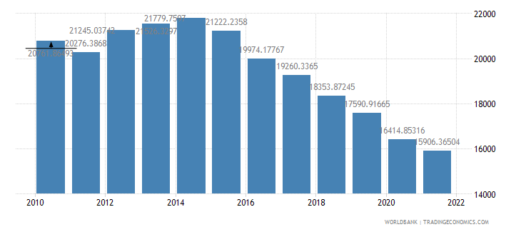 angola gdp per person employed constant 1990 ppp dollar wb data