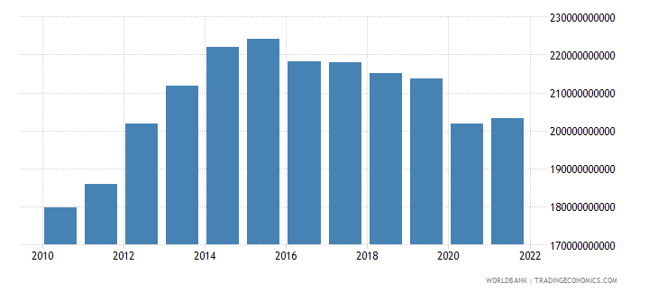angola gdp ppp constant 2005 international dollar wb data