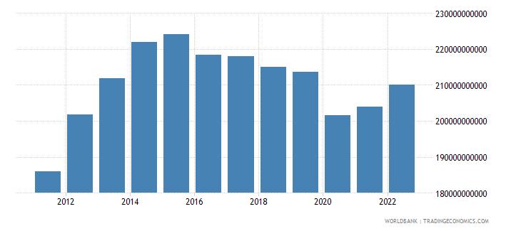 angola gdp ppp constant 2005 international dollar wb data