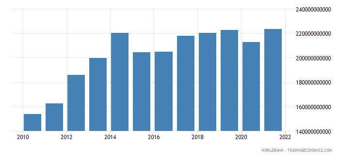 angola gdp ppp us dollar wb data