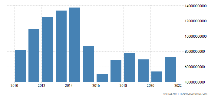 angola gdp us dollar wb data