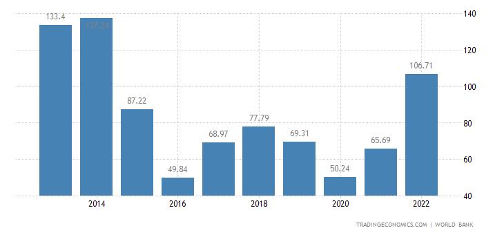 Angola GDP