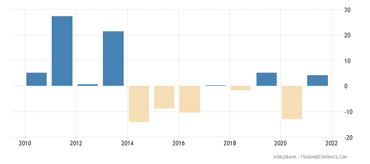 angola general government final consumption expenditure annual percent growth wb data