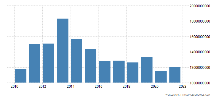 angola general government final consumption expenditure constant 2005 us$ wb data