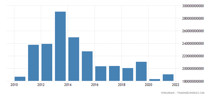 angola general government final consumption expenditure constant lcu wb data