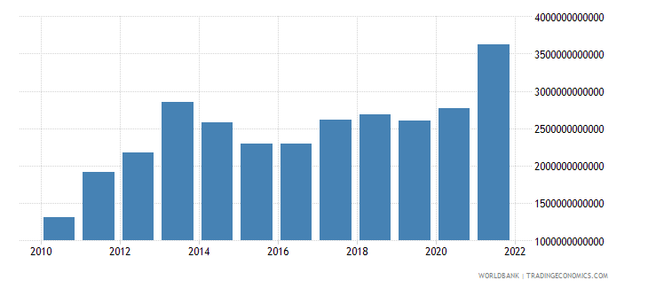 angola general government final consumption expenditure current lcu wb data