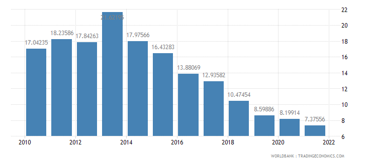 angola general government final consumption expenditure percent of gdp wb data