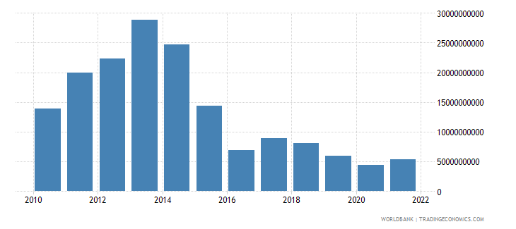 angola general government final consumption expenditure us dollar wb data