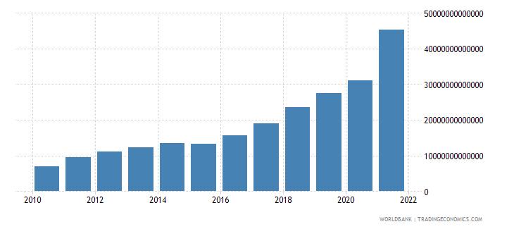 angola gni current lcu wb data
