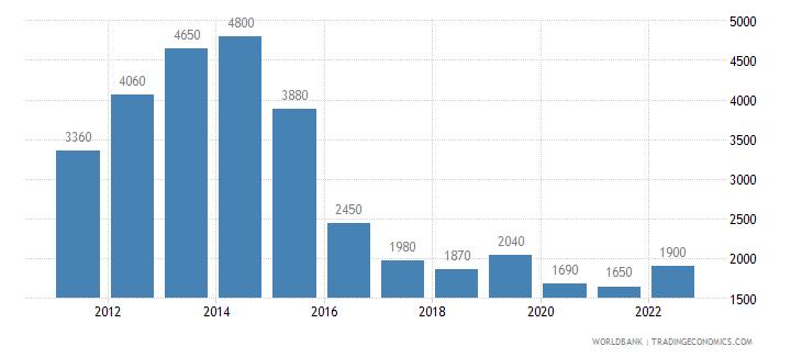 angola gni per capita atlas method us dollar wb data