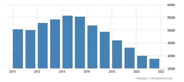 angola gni per capita constant lcu wb data