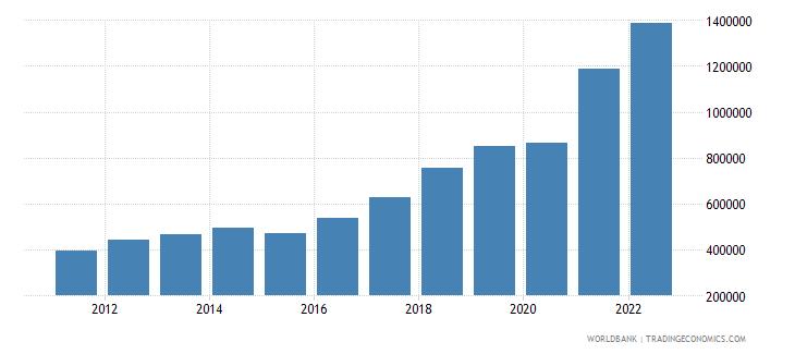 angola gni per capita current lcu wb data