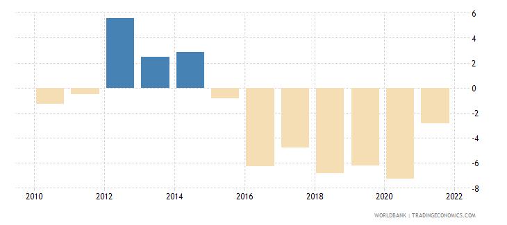 angola gni per capita growth annual percent wb data