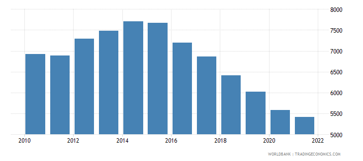 angola gni per capita ppp constant 2011 international $ wb data