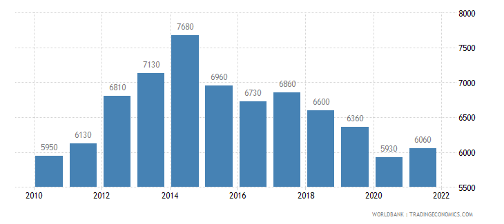 angola gni per capita ppp us dollar wb data