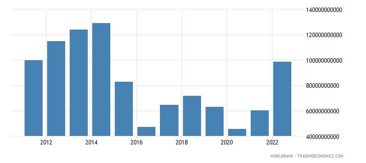 angola gni us dollar wb data