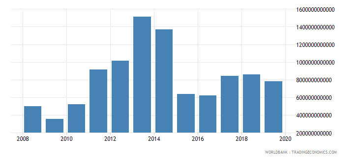 angola goods and services expense current lcu wb data