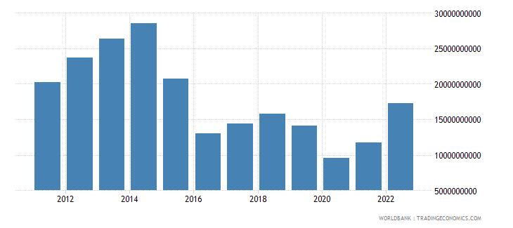 angola goods imports bop us dollar wb data