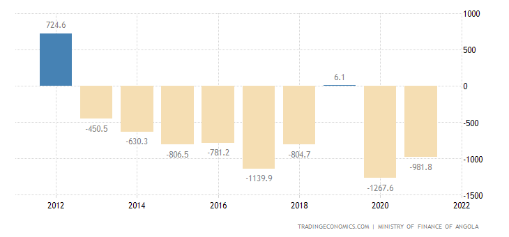 Angola Government Budget Value