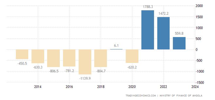 Angola Government Budget Value