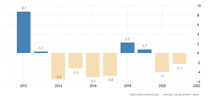 Angola Government Budget