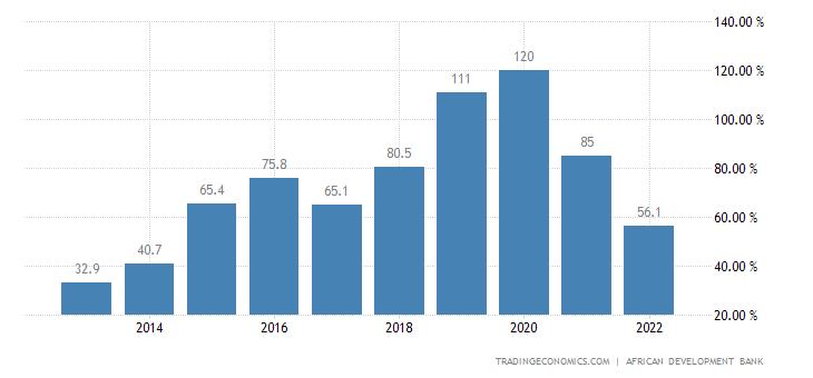 Angola Government Debt to GDP