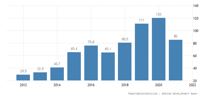 Angola Government Debt to GDP