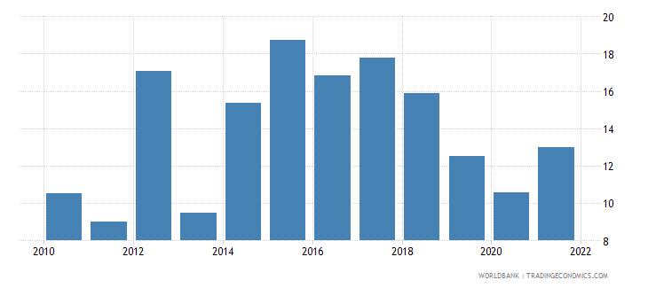 angola government effectiveness percentile rank wb data