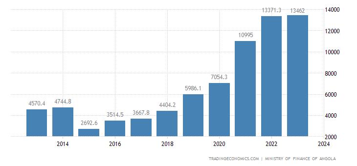 Angola Government Revenues