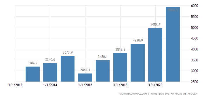 Angola Government Spending