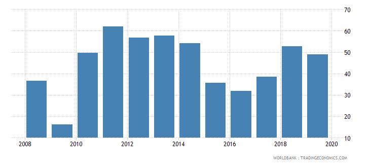 angola grants and other revenue percent of revenue wb data