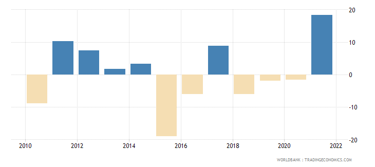angola gross capital formation annual percent growth wb data