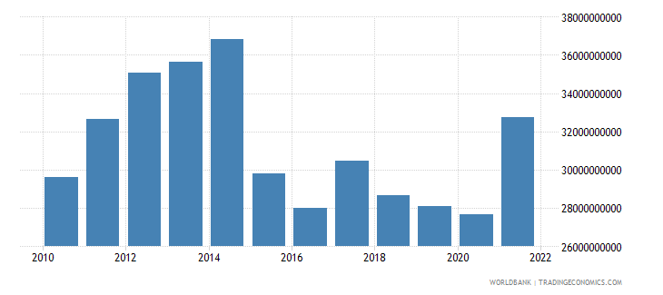 angola gross capital formation constant 2000 us dollar wb data