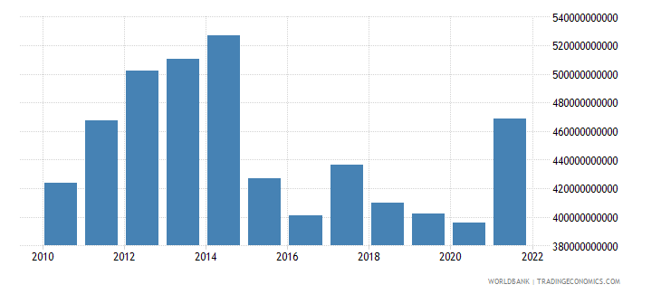 angola gross capital formation constant lcu wb data