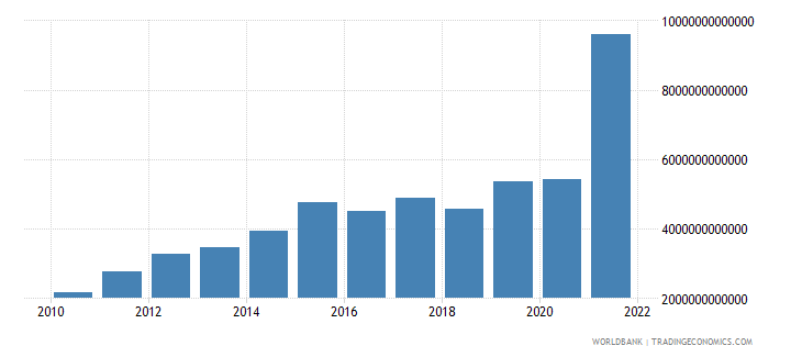 angola gross capital formation current lcu wb data