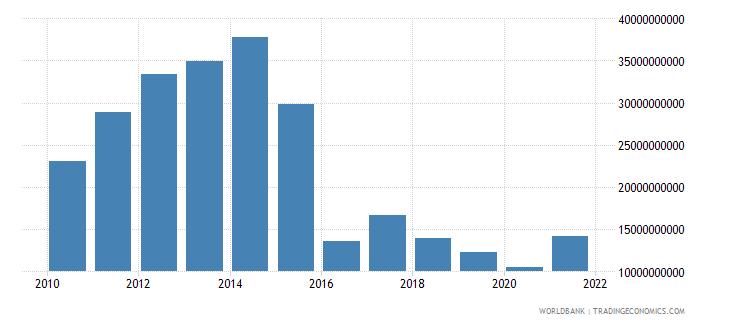 angola gross capital formation us dollar wb data
