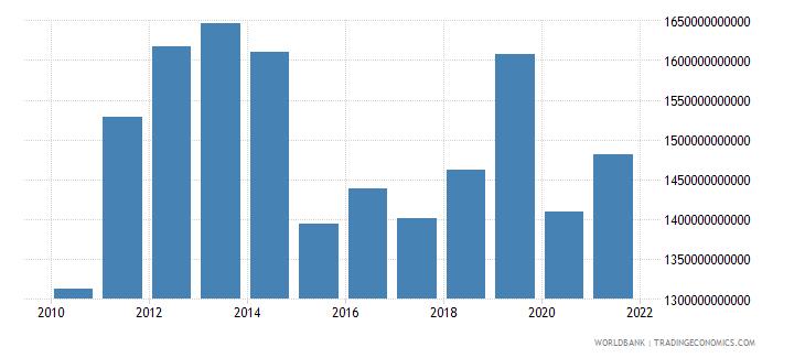 angola gross domestic income constant lcu wb data