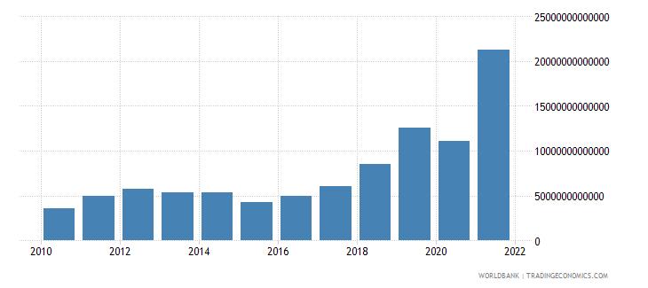 angola gross domestic savings current lcu wb data