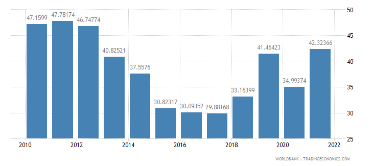 angola gross domestic savings percent of gdp wb data