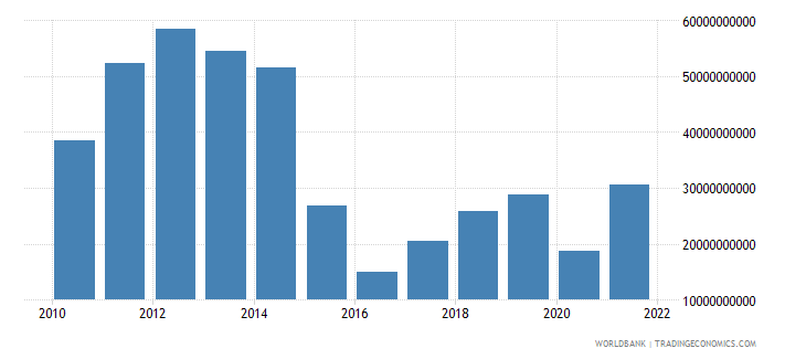 angola gross domestic savings us dollar wb data