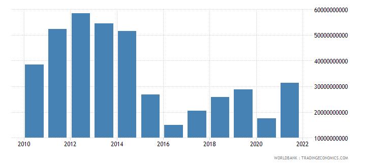 angola gross domestic savings us dollar wb data