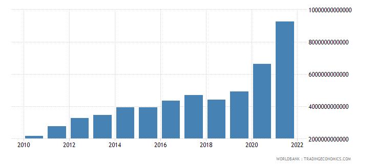 angola gross fixed capital formation current lcu wb data