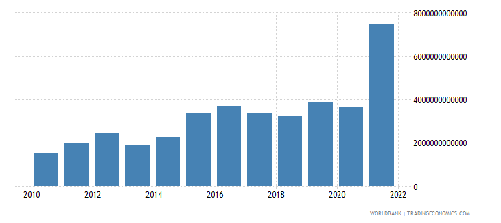 angola gross fixed capital formation private sector current lcu wb data
