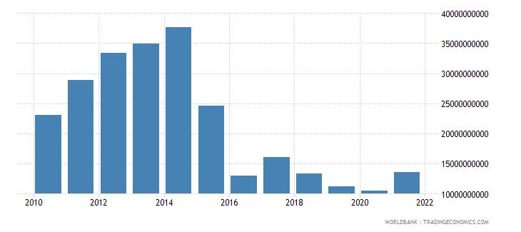 angola gross fixed capital formation us dollar wb data