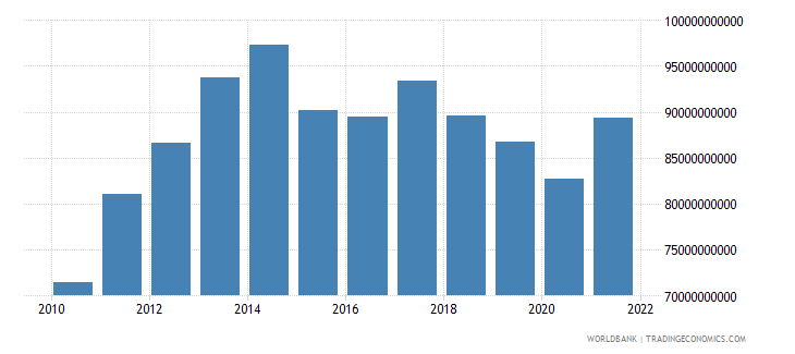 angola gross national expenditure constant 2000 us dollar wb data