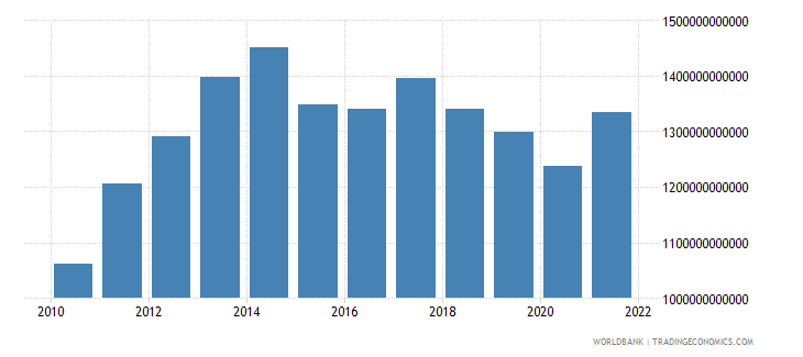 angola gross national expenditure constant lcu wb data